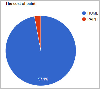 Cost of interior design