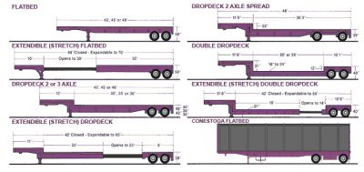 truck trailer sizes for home delivery